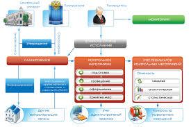 Программный комплекс Ревизор СМАРТ  Схема системной организации работы контрольно надзорного органа с применением ПК Ревизор СМАРТ