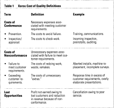Quality Of Work Example Applying Cost Of Quality To A Service Business