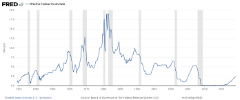 History Of Fed Interest Rates Chart History Of Federal Open Market Committee Actions Wikipedia
