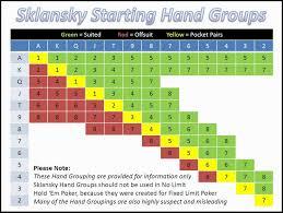 Holdem Starting Hands Chart Poker Starting Hands Chart Usdchfchart Com
