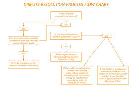 72 Competent Conflict Resolution Process Flowchart