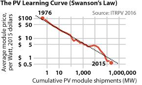 2017 05 17 Ieefa Pv Learning Curve Chart 360x216 V2