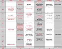 Michigan Football Scholarship Chart The 85 Man Scholarship Grid Lettermen Row