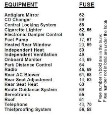 bmw gm3 wiring connections E39 Fuse Box fuse diagrams underhood, trunk e39 fuse box location