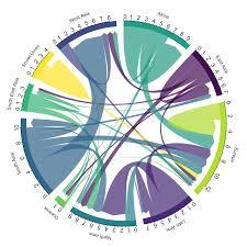 Chord Diagram From Data To Viz