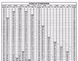 Army Apft Chart Collection Of Solutions Army Push Up Chart Amazing Army Apft Score