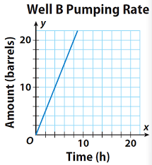 using slopes to compare unit rates