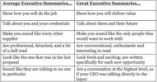 executive summary proposal ex le   hitecauto us moreover 31  Executive Summary Templates   Free S le  Ex le Format likewise Ex les Of Executive Summaries business offer letter template further How to Create Your Grant Application's Abstract or Executive likewise How to Write a Winning Executive Summary for RFP Responses also  furthermore 10 Tips for Crafting Your Executive Summary   Early Growth together with  as well SIP report executive summary furthermore 20  Executive Summary Templates   Free   Premium Templates together with . on latest write an executive summary