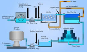 Water Purification Process For Textile Wet Processing