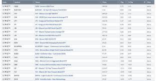 Qqq Live Chart The Nasdaq 100 Was The Strongest Broad Market Segment