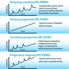 Multiple Sclerosis Chart Can You Die From Ms Early Signs Symptoms And Treatment