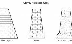 Small Picture Gravity Wall Design Affordable With Gravity Wall Design