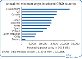 Iza World Of Labor The Minimum Wage Versus The Earned