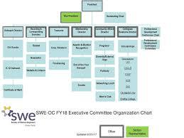 Committee Organization Chart Swe Oc Fy18 Executive Committee Organization Chart Ppt