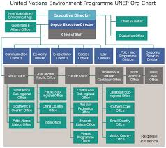 Wfp Organization Chart United Nations Un Org Chart Org Charting Part 3