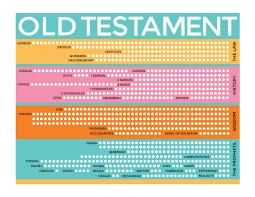 Old Testament Rainbow Scripture Reading Chart Scripture