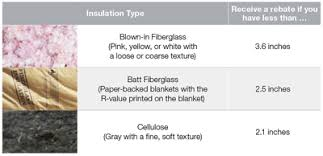 Fpl Ways To Save Ceiling Insulation Guide