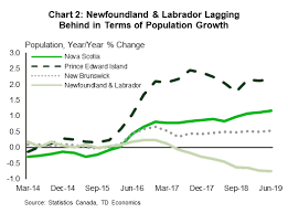 Provincial Economic Forecast