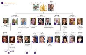 Queen Elizabeth Ii And Descendants Plus British Royal