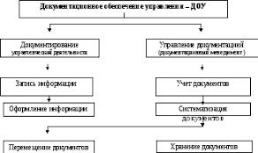 Теоретические основы документационного обеспечения управления  Рисунок 1 ДОУ и его важнейшие составляющие