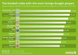 How To Chart A Football Game Chart The Football Clubs With The Most Foreign Bought