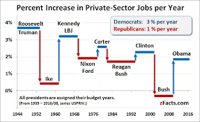 Job Creation By Presidency As A Percentage Politics