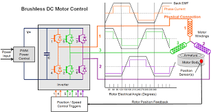 brushless motor diagram on reversible electric motor wiring diagram brushless motor controller wiring diagram electric drives brushless dc and reluctance motors description rh mpoweruk com