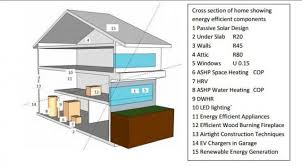 Small Picture Windsor Park Net Zero House in Edmonton News Ecohome
