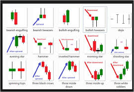 Candlestick Chart Patterns
