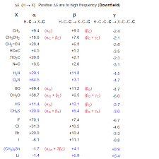 H Nmr Chemical Shift Chart 6 Cmr 3 13c Chemical Shift Effects On Sp3