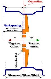 Backspace And Offset Example Mechanics Corner Wheels