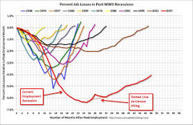 Great Depression Chart Percent Job Losses Post Wwii Business And Economy Job
