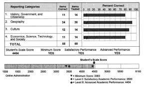 Staar Reference Chart 8th Grade Math 26 Surprising Texas Algebra 1 Eoc Formula Chart