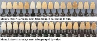 A Review Of Color Science In Dentistry Shade Matching In