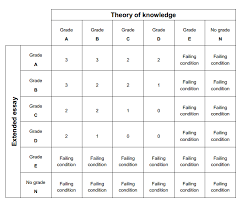 bths theory of knowledge syllabus bths assessment
