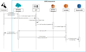 Outbound Call Flow Chart Building A Survey Ivr System With Amazon Connect Aws