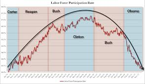 Labor Participation A Most Telling Chart Shareplanner
