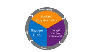 Budgeting Home Page Finance Operations Dynamics 365