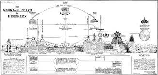Dispensational Truth Clarence Larkin Swordsearcher Bible
