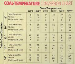 Dutch Oven Coal Temperature Conversion Chart Dutch Oven