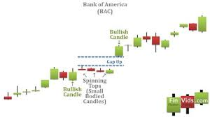 Bac Candlestick Chart A Candlestick Chart With A High Price Gapping Play Within It