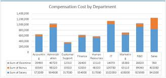 Human Resource Dashboard Department Wise And Salary Wise