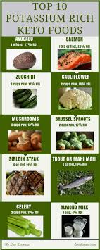 Potassium Rich Foods Chart Printable Top 10 Potassium Rich Foods Safe For Keto Keto Domain