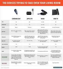 Fire Tv Comparison Chart 34 Unique Apple Tv Comparison
