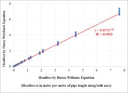 Hazen Williams Formula Pipe Flow Chart Darcy Weisbach Vs Hazen Williams Equation Download