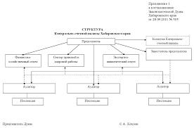Структура Контрольно счетная палата Хабаровского края Структурные подразделения Коллегия Контрольно счетной палаты