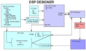 dsp block diagram ireleast info block diagram of dsp processor the wiring diagram wiring block
