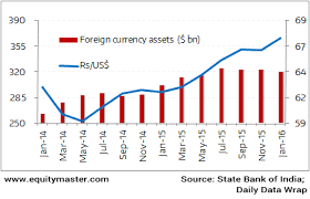 Indias Improving Forex Reserves Chart Of The Day 29