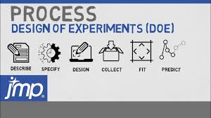 The Design Of Experiments Design Of Experiment Doe Process