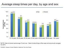 Sleep Chart By Age American Time Use Survey Charts By Topic Sleep